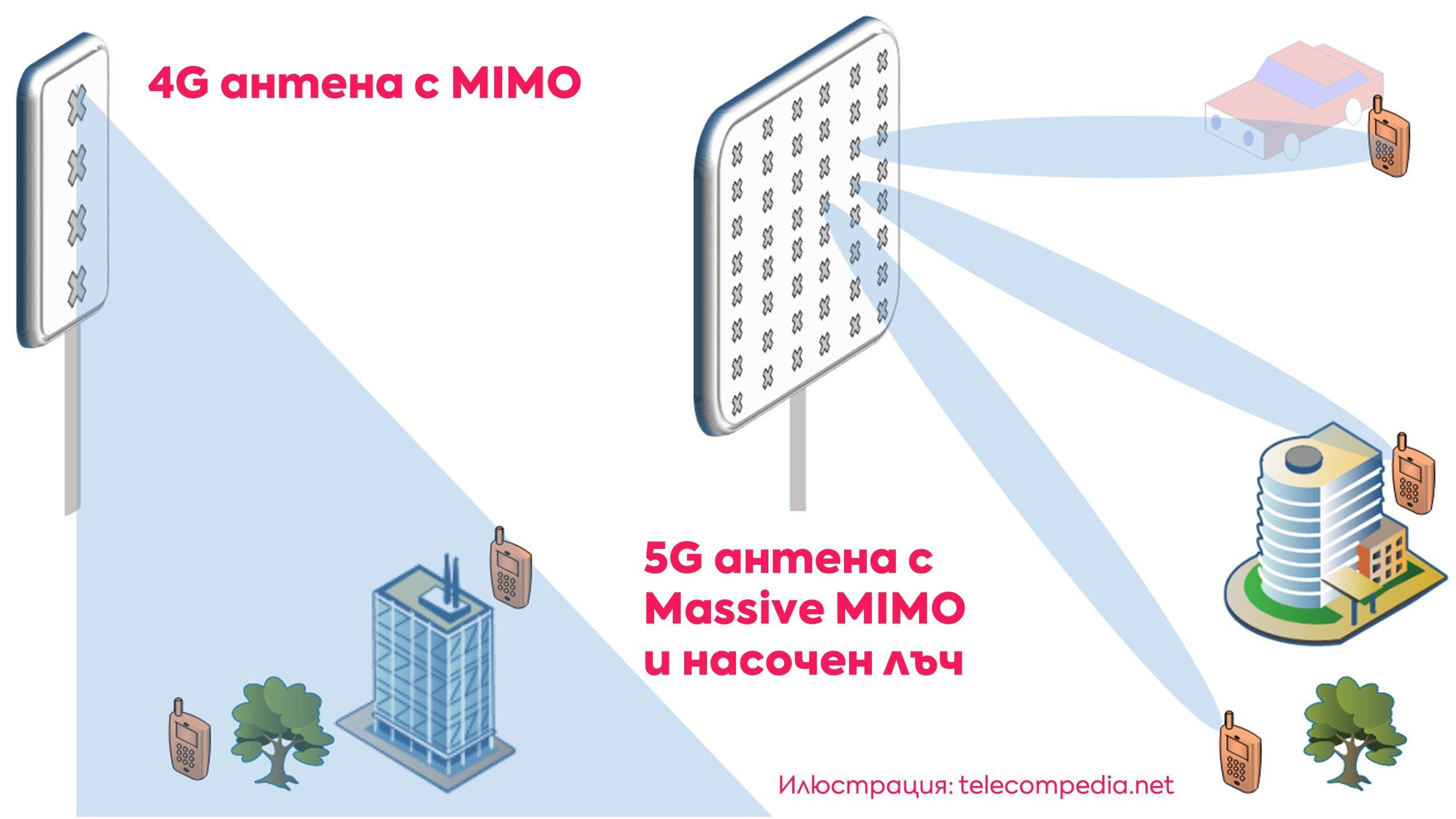 Massive-mimo-beamforming-infographic